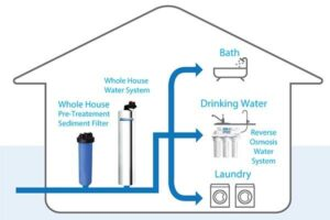 Benefits of a Whole House Water Filtration System